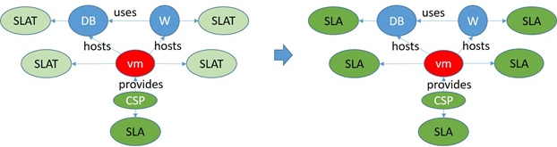 SLA Composition process